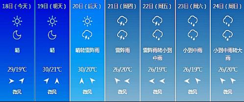 长春未来7日天气情况-7月上半月我省降水明显偏少 部分地方出现旱情