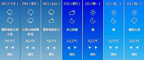长春未来7日天气情况