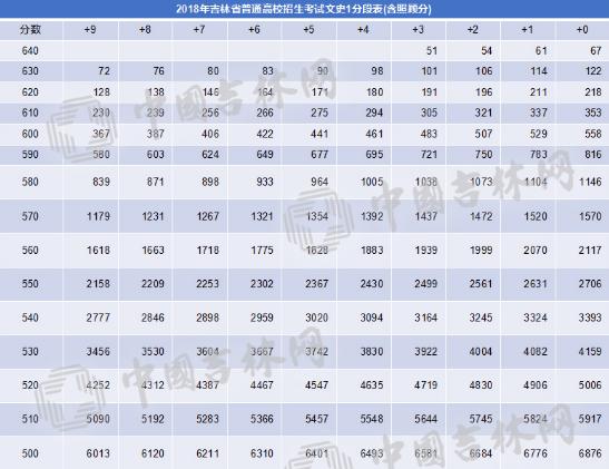 今年高考,您家孩子排多少名,请看这几张表!