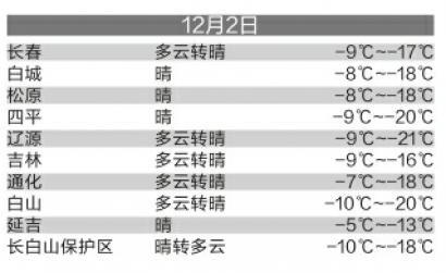 我省发布寒潮蓝色预警今日(12月2日)长春最低温-17℃