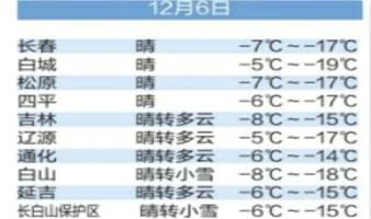 今起(12月6日)温度嗖嗖升