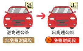 2021年春节高速免费通行时间公布!